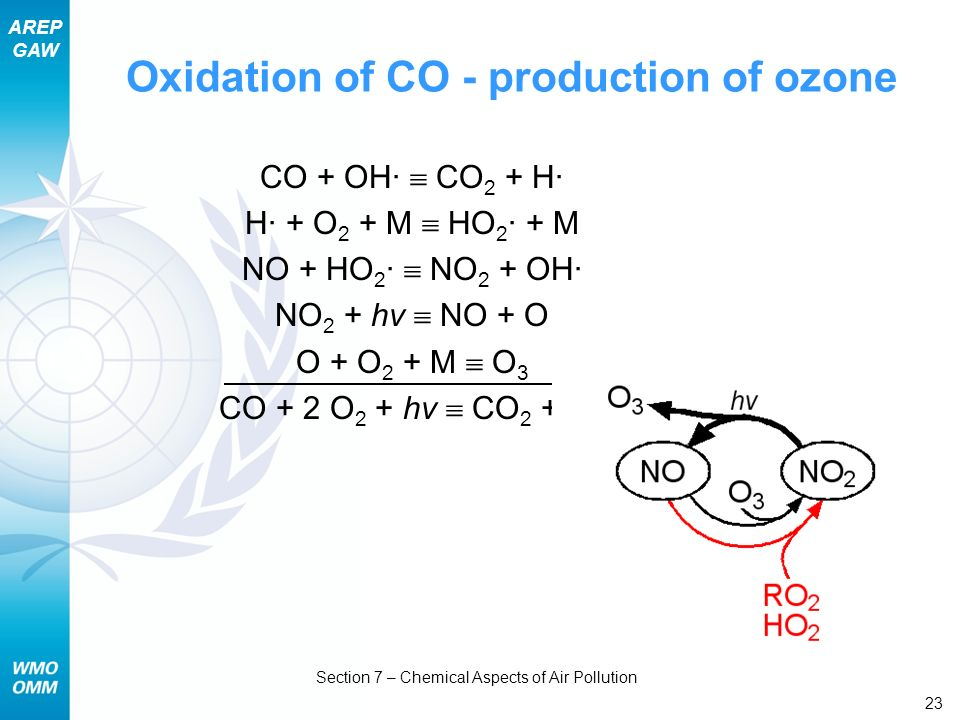 AREP GAW Section 7 – Chemical Aspects of Air Pollution 23 Oxidation of CO - production of ozone CO + OH· CO 2 + H· H· + O 2 + M HO 2 · + M NO + HO 2 ·