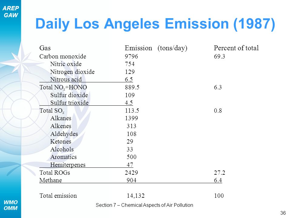 AREP GAW Section 7 – Chemical Aspects of Air Pollution 36 Daily Los Angeles Emission (1987) GasEmission (tons/day) Percent of total Carbon monoxide 97