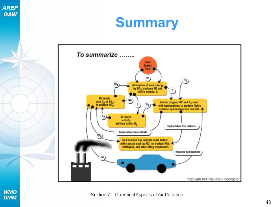 AREP GAW Section 7 – Chemical Aspects of Air Pollution 40 Summary