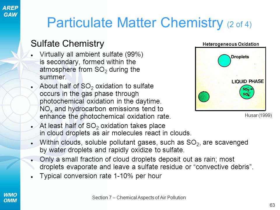 AREP GAW Section 7 – Chemical Aspects of Air Pollution 63 Sulfate Chemistry Virtually all ambient sulfate (99%) is secondary, formed within the atmosp