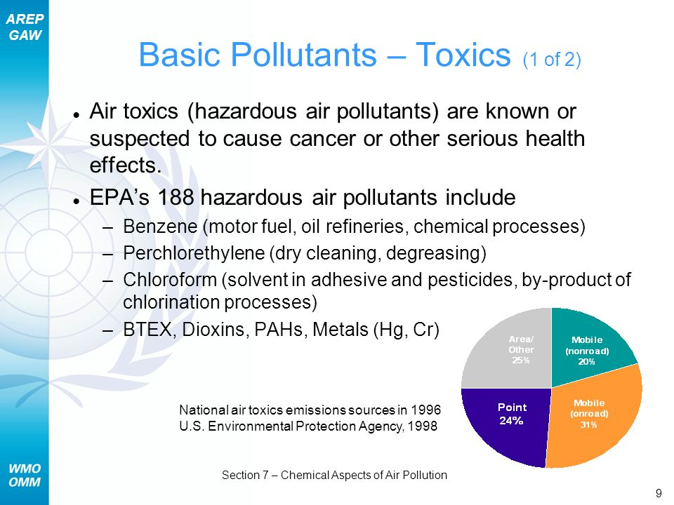 AREP GAW Section 7 – Chemical Aspects of Air Pollution 10 Basic Pollutants – Toxics (2 of 2) Differences between toxics and criteria pollutants –Health criteria are different No AQI-like standards for toxics Cancer/non-cancer benchmarks (long-term exposures) Short-term exposure limits for some –A challenge to monitor Usually not available in real-time Example: Dioxin requires 28 days of sampling to acquire measurable amounts in ambient air –Often localized near source
