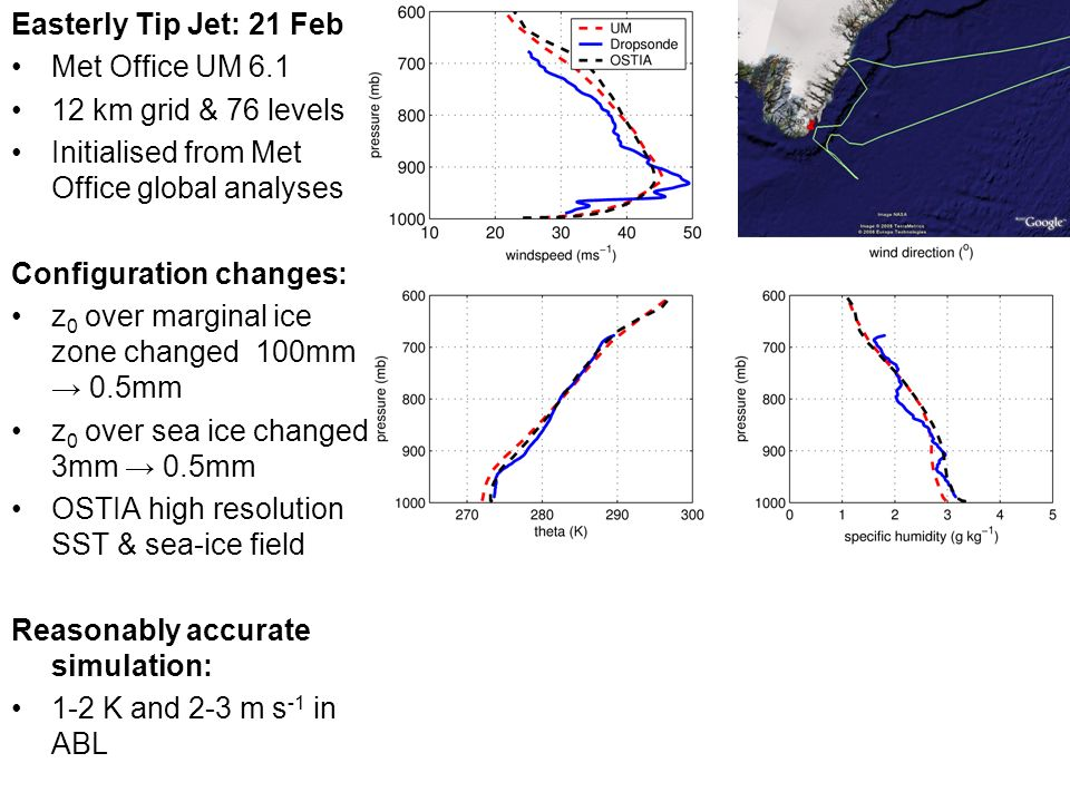 Easterly Tip Jet: 21 Feb Met Office UM 6.1 12 km grid & 76 levels Initialised from Met Office global analyses Configuration changes: z 0 over marginal ice zone changed 100mm 0.5mm z 0 over sea ice changed 3mm 0.5mm OSTIA high resolution SST & sea-ice field Reasonably accurate simulation: 1-2 K and 2-3 m s -1 in ABL