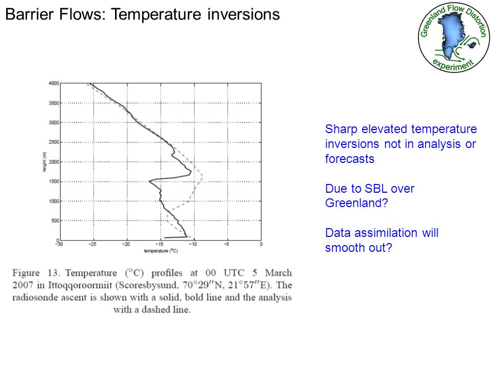 Barrier Flows: Temperature inversions Sharp elevated temperature inversions not in analysis or forecasts Due to SBL over Greenland.