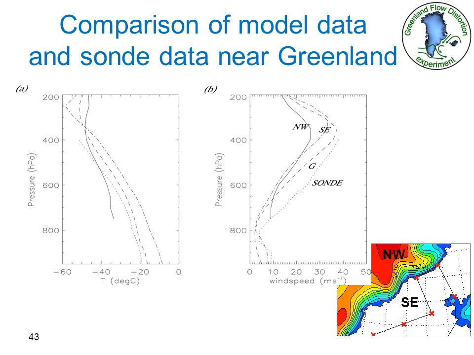 Comparison of model data and sonde data near Greenland 43 NW SE