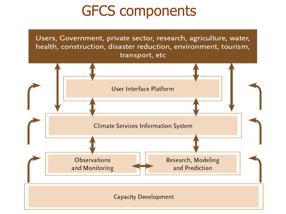 GFCS components