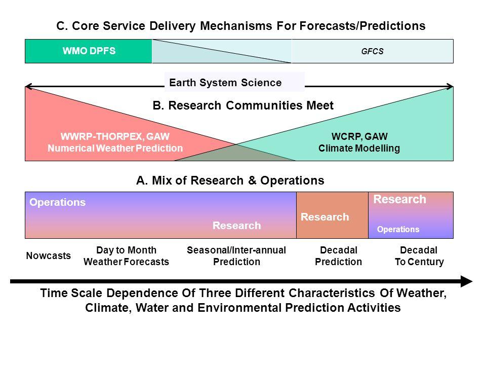 Research Operations Research Operations Research A.