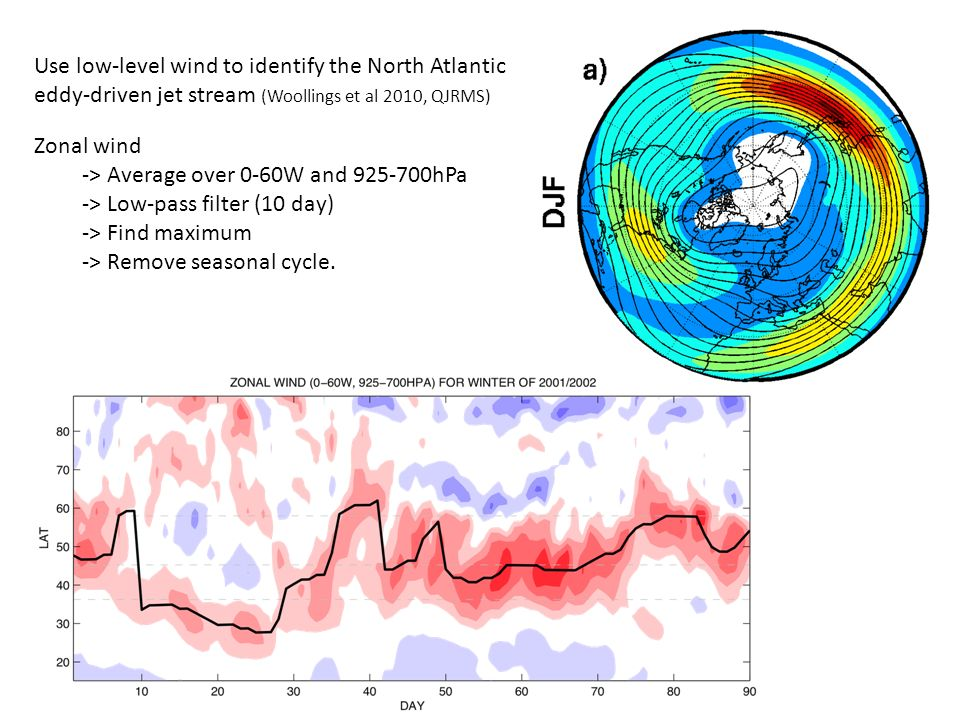 Use low-level wind to identify the North Atlantic eddy-driven jet stream (Woollings et al 2010, QJRMS) Zonal wind -> Average over 0-60W and 925-700hPa -> Low-pass filter (10 day) -> Find maximum -> Remove seasonal cycle.