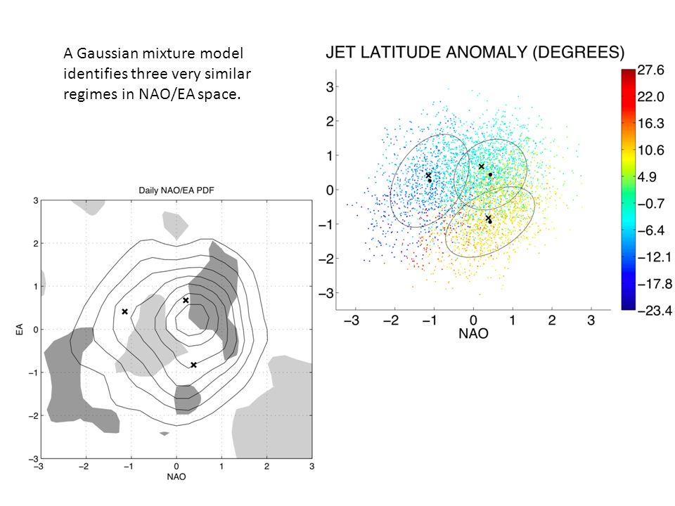 A Gaussian mixture model identifies three very similar regimes in NAO/EA space.