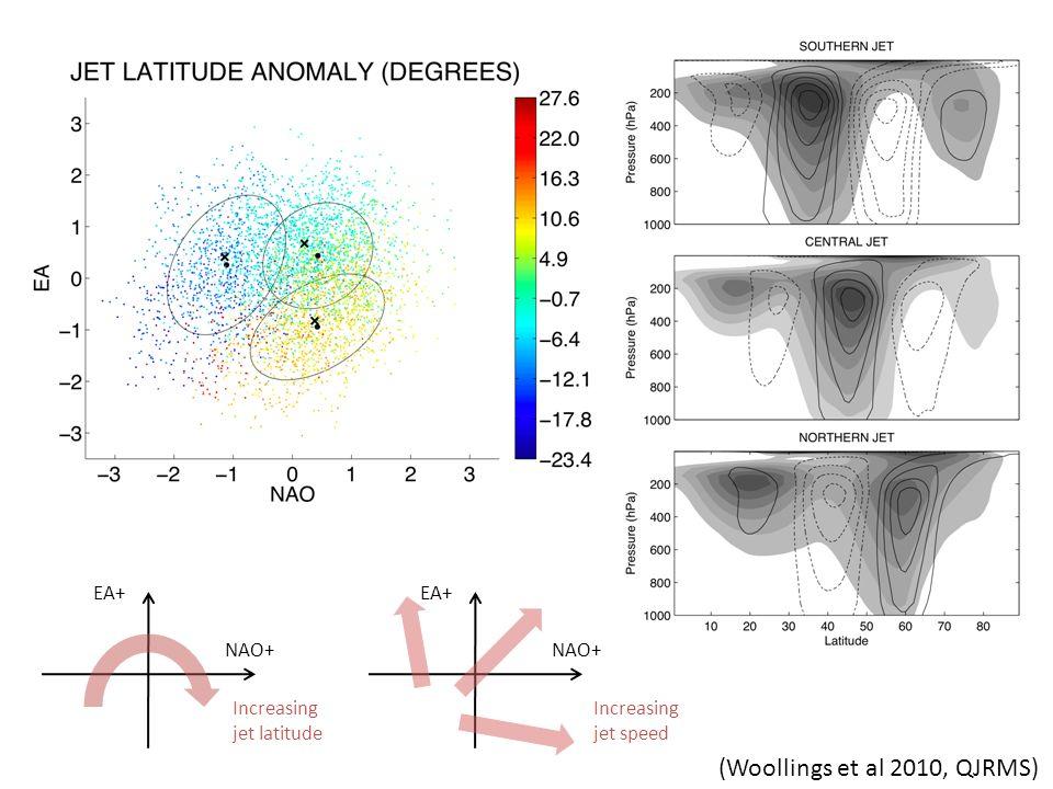 NAO+ EA+ Increasing jet latitude NAO+ EA+ Increasing jet speed (Woollings et al 2010, QJRMS)