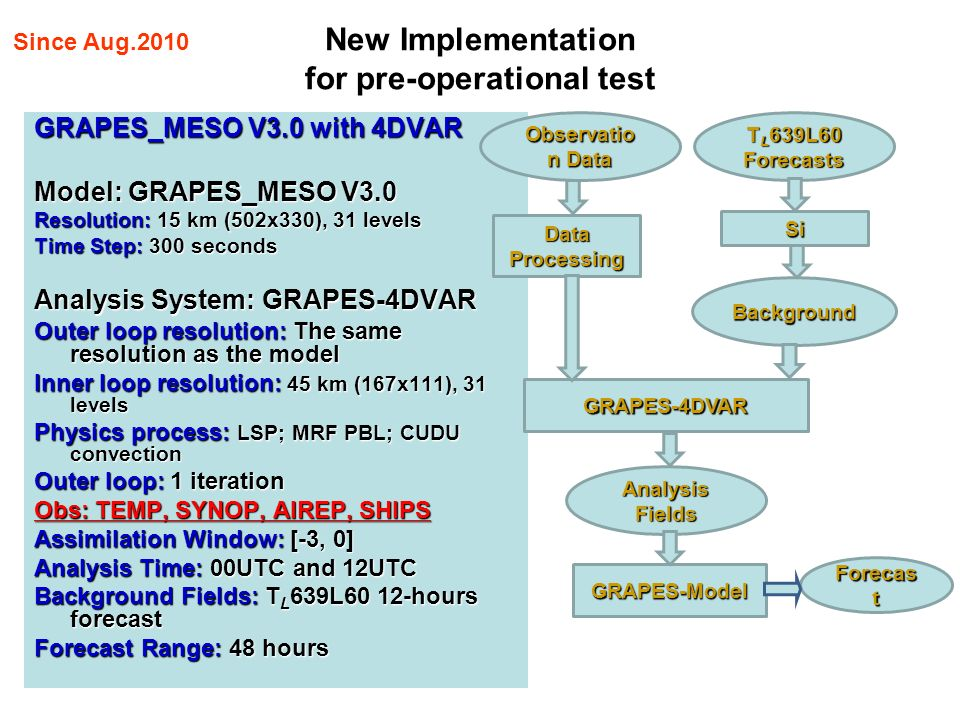 New Implementation for pre-operational test GRAPES_MESO V3.0 with 4DVAR Model: GRAPES_MESO V3.0 Resolution: 15 km (502x330), 31 levels Time Step: 300