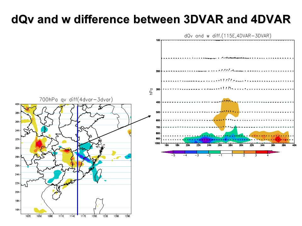 dQv and w difference between 3DVAR and 4DVAR
