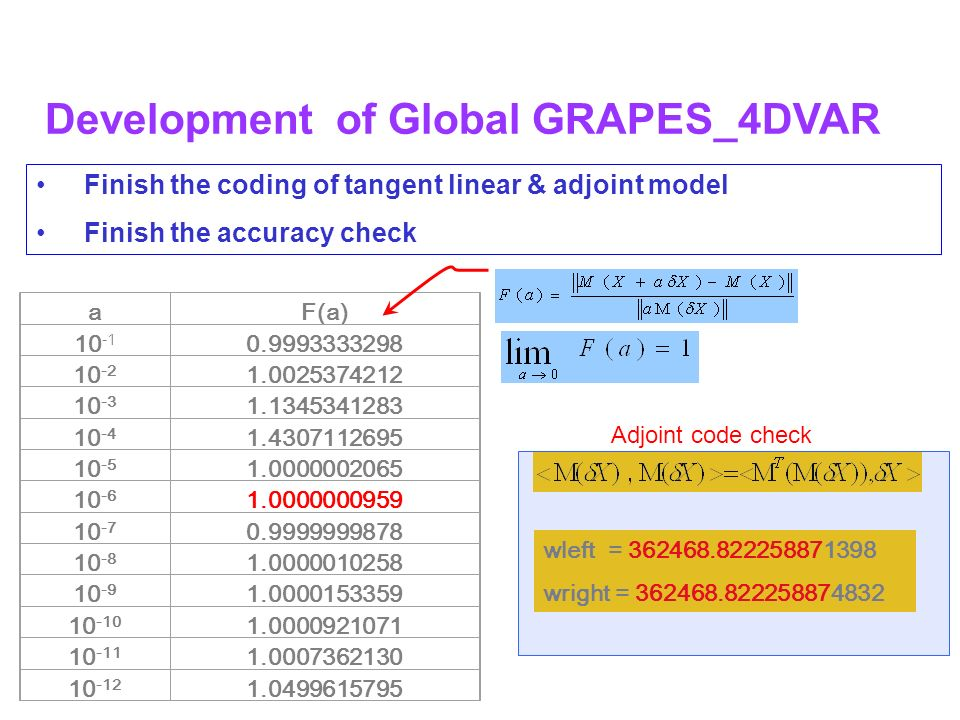 Finish the coding of tangent linear & adjoint model Finish the accuracy check Development of Global GRAPES_4DVAR aF(a) 10 -1 0.9993333298 10 -2 1.0025