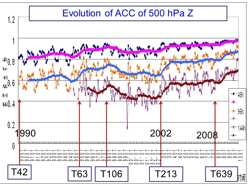 Setup of GRAPES global forecast system since Jul.