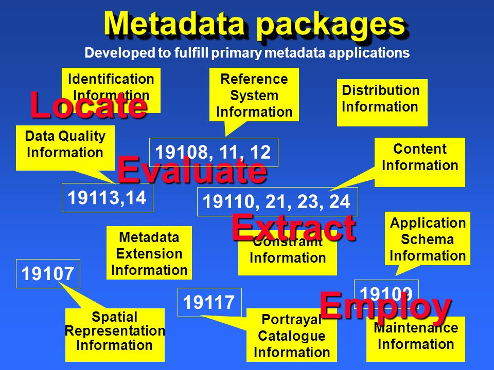 Metadata packages Identification InformationLocate Constraint Information Maintenance Information Data Quality Information 19113,14 Content Informatio