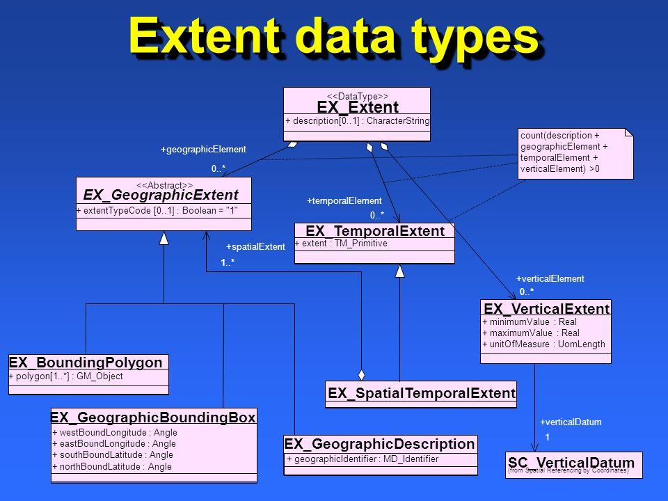 Extent data types