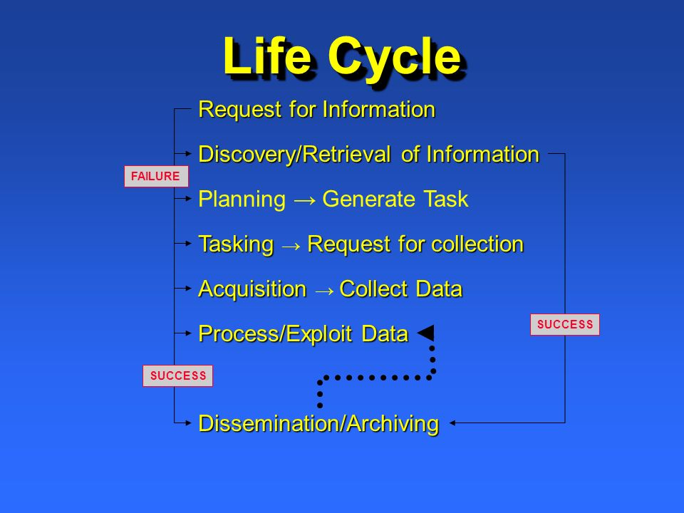 Life Cycle Discovery/Retrieval of Information Planning Generate Task Tasking Request for collection Process/Exploit Data Dissemination/Archiving Acqui