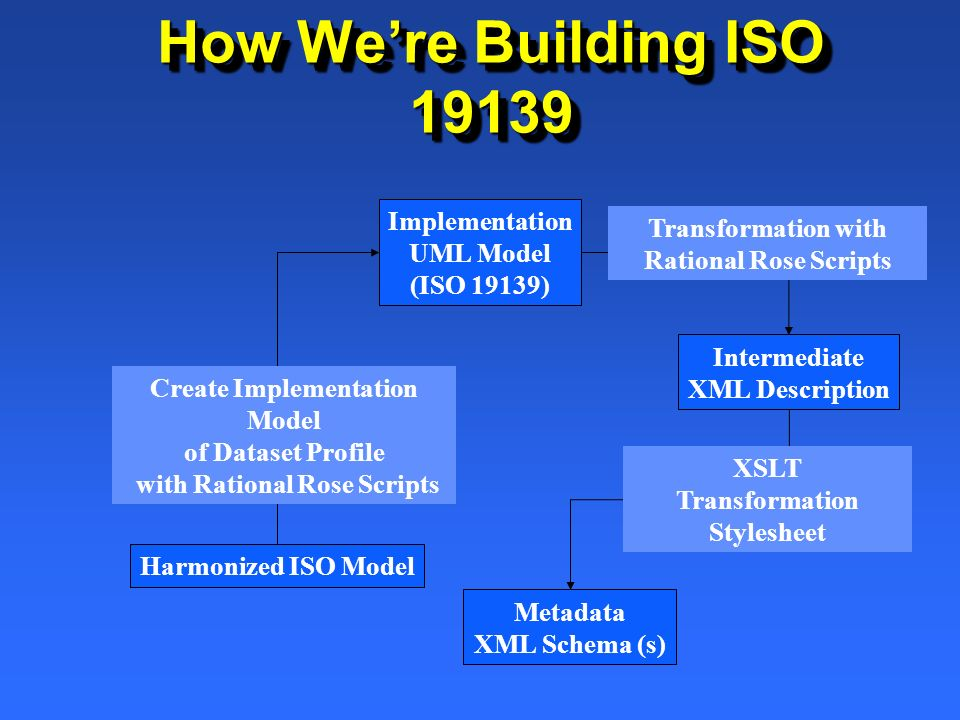 How Were Building ISO 19139 Harmonized ISO Model Implementation UML Model (ISO 19139) Intermediate XML Description Transformation with Rational Rose S