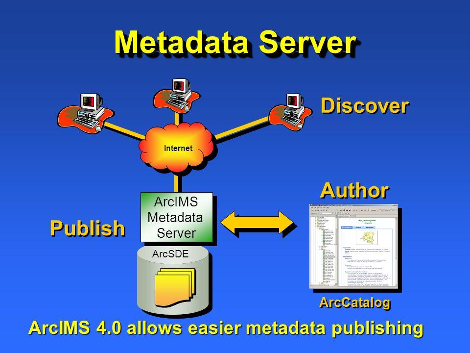 ArcCatalog Internet ArcIMS Metadata Server ArcSDE Author Publish Discover ArcIMS 4.0 allows easier metadata publishing Metadata Server