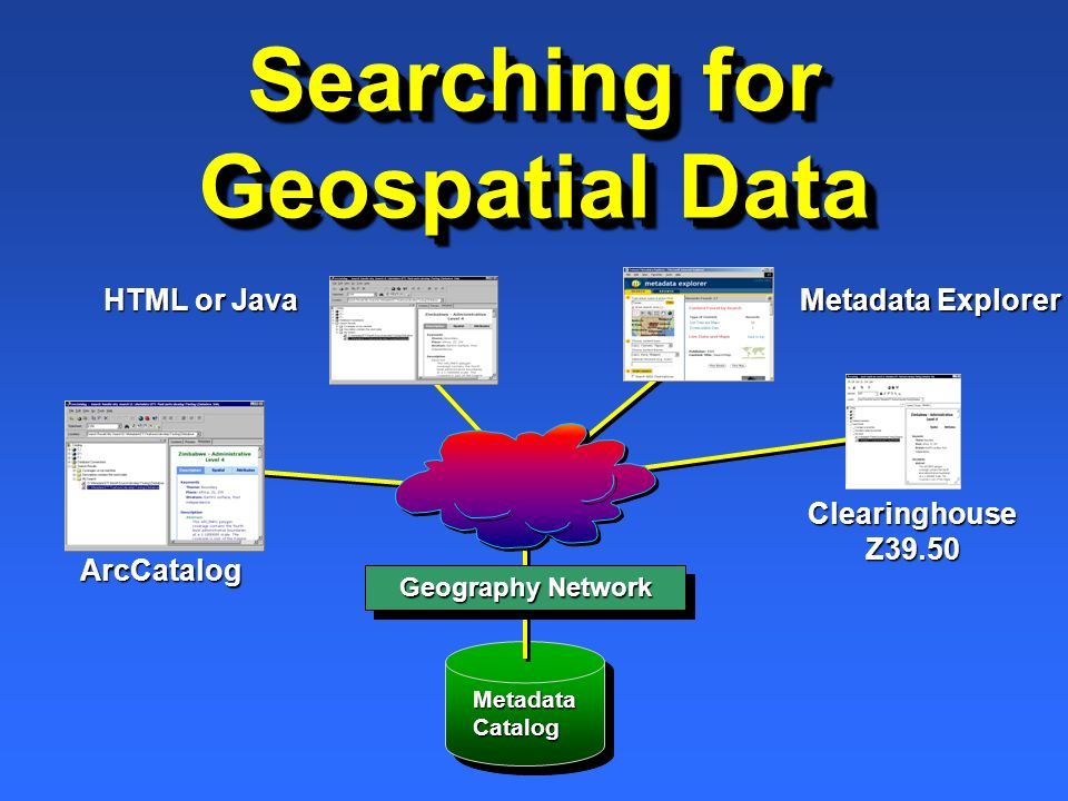 Searching for Geospatial Data Metadata Catalog Geography Network ArcCatalog HTML or Java Clearinghouse Z39.50 Metadata Explorer