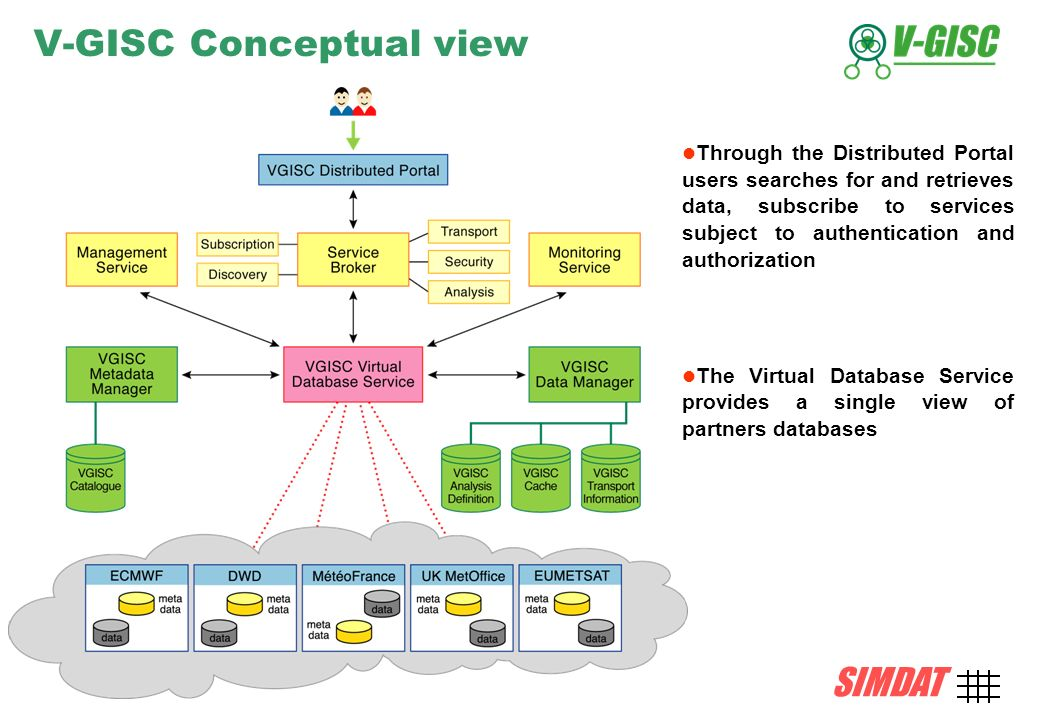SIMDAT TMB, 15 December 2004 AMD-10 SIMDAT V-GISC Conceptual view Through the Distributed Portal users searches for and retrieves data, subscribe to services subject to authentication and authorization The Virtual Database Service provides a single view of partners databases