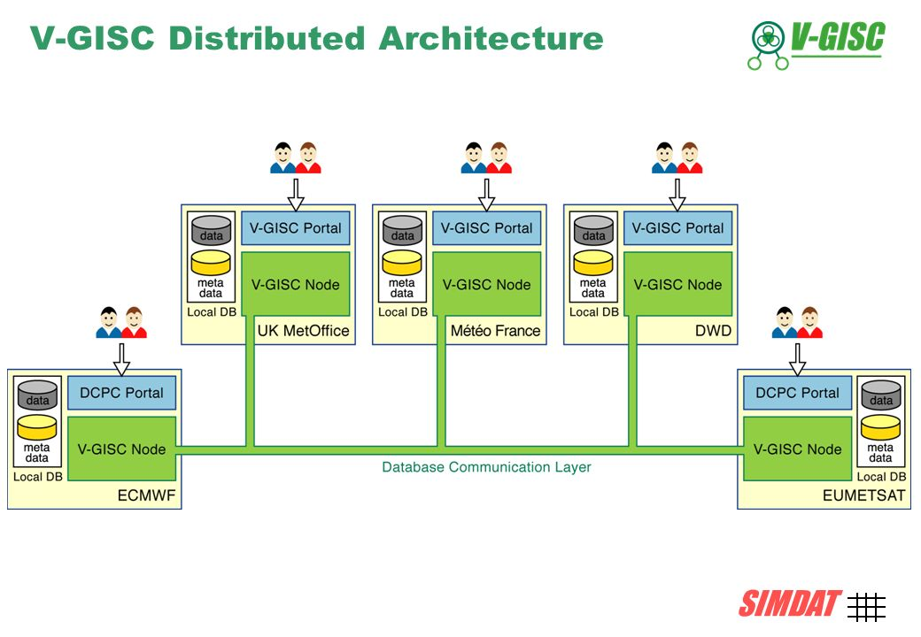 SIMDAT TMB, 15 December 2004 AMD-13 SIMDAT V-GISC Distributed Architecture