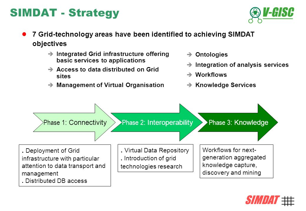 SIMDAT TMB, 15 December 2004 AMD-4 SIMDAT SIMDAT - Strategy 7 Grid-technology areas have been identified to achieving SIMDAT objectives Phase 1 : Connectivity Phase 2 : Interoperability Phase 3 : Knowledge.