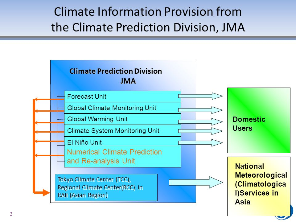 2 Climate Information Provision from the Climate Prediction Division, JMA Forecast Unit Tokyo Climate Center (TCC), Regional Climate Center(RCC) in RA