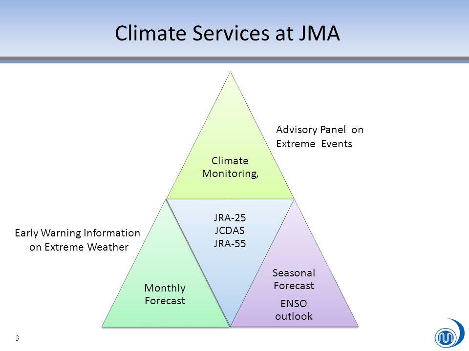 3 Climate Services at JMA Climate Monitoring, Monthly Forecast JRA-25 JCDAS JRA-55 Seasonal Forecast ENSO outlook Advisory Panel on Extreme Events Ear