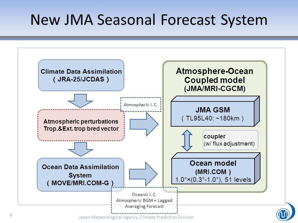 6 New JMA Seasonal Forecast System coupler (w/ flux adjustment) Climate Data Assimilation JRA-25/JCDAS Atmosphere-Ocean Coupled model (JMA/MRI-CGCM) J