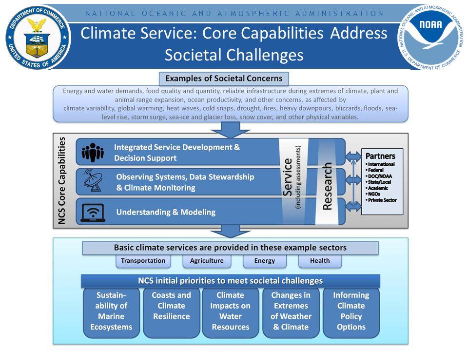 N A T I O N A L O C E A N I C A N D A T M O S P H E R I C A D M I N I S T R A T I O N Climate Service: Core Capabilities Address Societal Challenges
