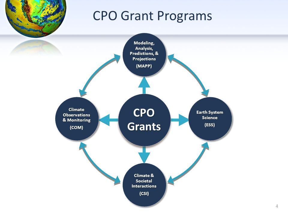 CPO Grant Programs CPO Grants Modeling, Analysis, Predictions, & Projections (MAPP) Earth System Science (ESS) Climate & Societal Interactions (CSI) C