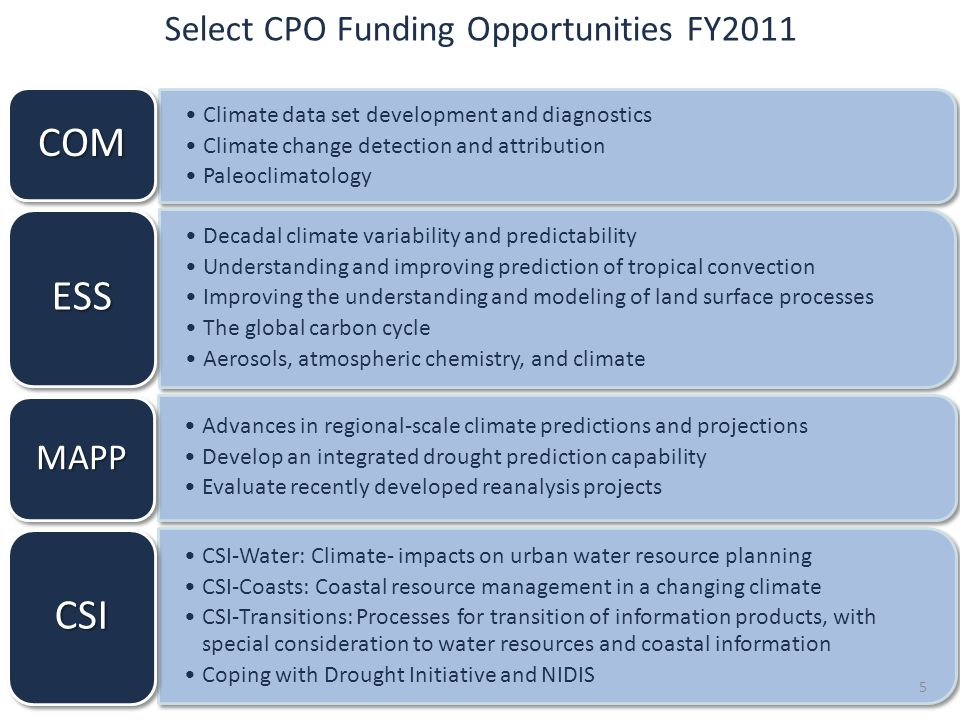 Select CPO Funding Opportunities FY2011 Climate data set development and diagnostics Climate change detection and attribution Paleoclimatology COM Decadal climate variability and predictability Understanding and improving prediction of tropical convection Improving the understanding and modeling of land surface processes The global carbon cycle Aerosols, atmospheric chemistry, and climate ESS Advances in regional-scale climate predictions and projections Develop an integrated drought prediction capability Evaluate recently developed reanalysis projects MAPP CSI-Water: Climate- impacts on urban water resource planning CSI-Coasts: Coastal resource management in a changing climate CSI-Transitions: Processes for transition of information products, with special consideration to water resources and coastal information Coping with Drought Initiative and NIDIS CSI 5
