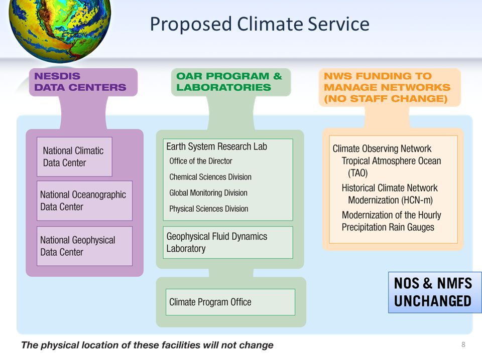 8 Proposed Climate Service