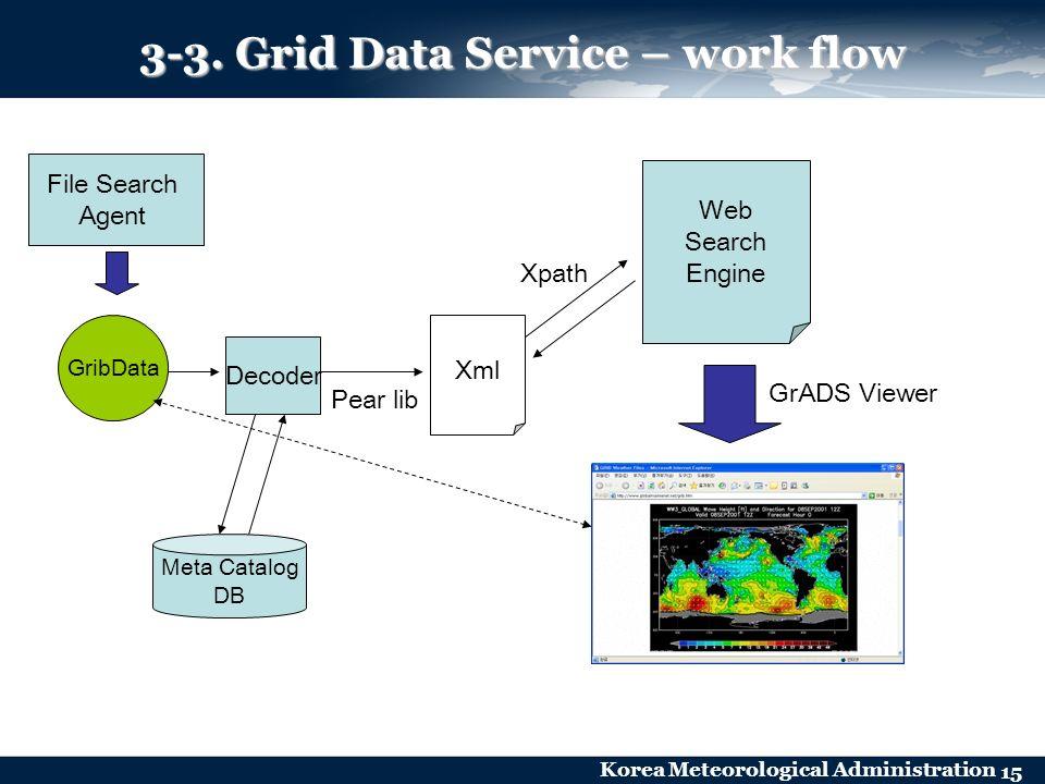 Korea Meteorological Administration 15 GribData File Search Agent Meta Catalog DB Decoder Xml Pear lib Web Search Engine Xpath GrADS Viewer 3-3. Grid