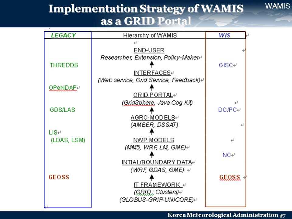 Korea Meteorological Administration 17 Implementation Strategy of WAMIS as a GRID Portal WAMIS