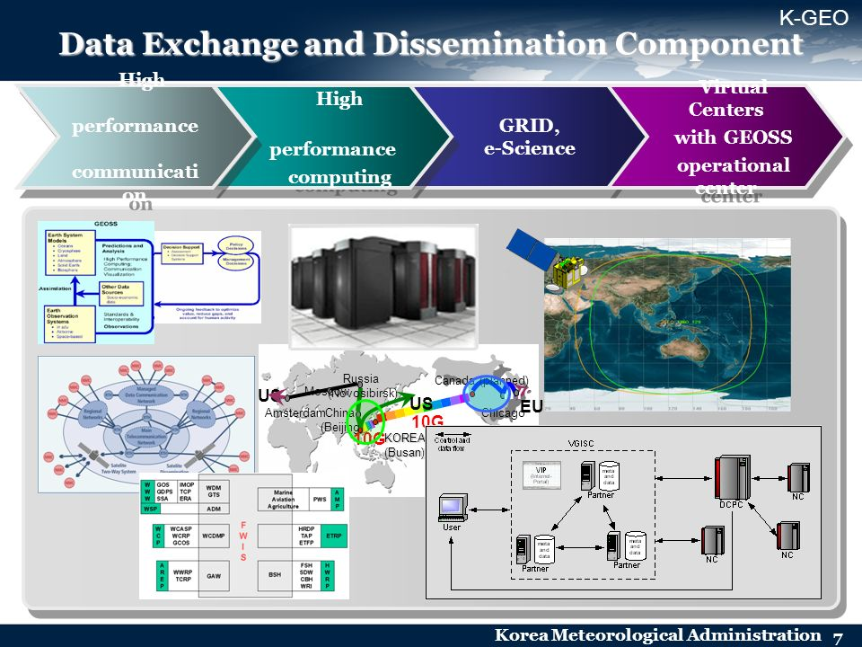 Korea Meteorological Administration 7 Data Exchange and Dissemination Component GRID, e-Science GRID, e-Science High performance computing High perfor
