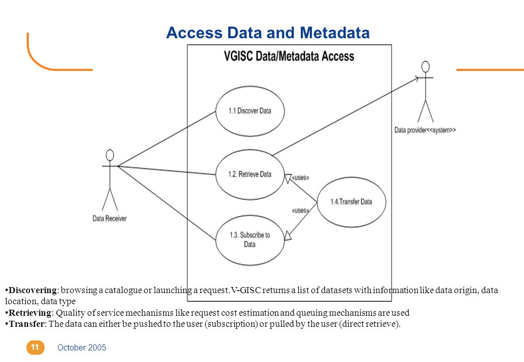 October 200511 Access Data and Metadata Discovering: browsing a catalogue or launching a request.V-GISC returns a list of datasets with information like data origin, data location, data type Retrieving: Quality of service mechanisms like request cost estimation and queuing mechanisms are used Transfer: The data can either be pushed to the user (subscription) or pulled by the user (direct retrieve).
