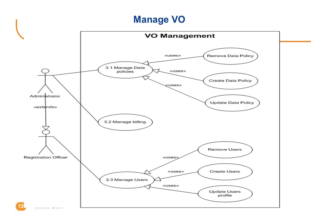 October 200513 Manage VO