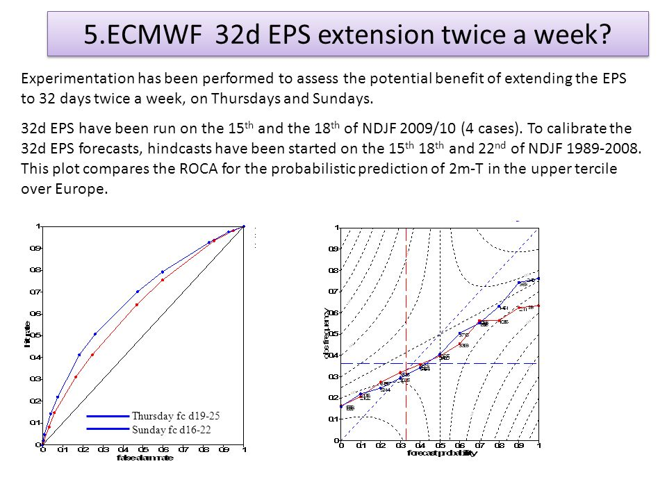 5.ECMWF 32d EPS extension twice a week.