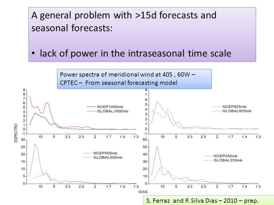 A general problem with >15d forecasts and seasonal forecasts: lack of power in the intraseasonal time scale A general problem with >15d forecasts and seasonal forecasts: lack of power in the intraseasonal time scale Power spectra of meridional wind at 40S, 60W – CPTEC – From seasonal forecasting model S.