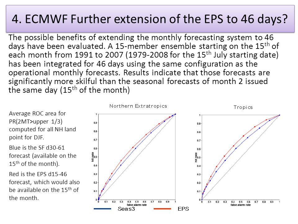 4. ECMWF Further extension of the EPS to 46 days.