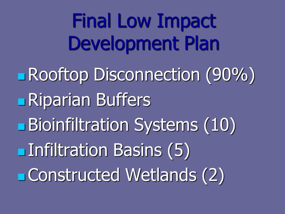 Final Low Impact Development Plan Rooftop Disconnection (90%) Rooftop Disconnection (90%) Riparian Buffers Riparian Buffers Bioinfiltration Systems (10) Bioinfiltration Systems (10) Infiltration Basins (5) Infiltration Basins (5) Constructed Wetlands (2) Constructed Wetlands (2)