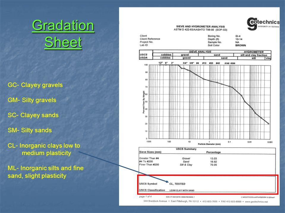 Gradation Sheet GC- Clayey gravels GM- Silty gravels SC- Clayey sands SM- Silty sands CL- Inorganic clays low to medium plasticity ML- Inorganic silts