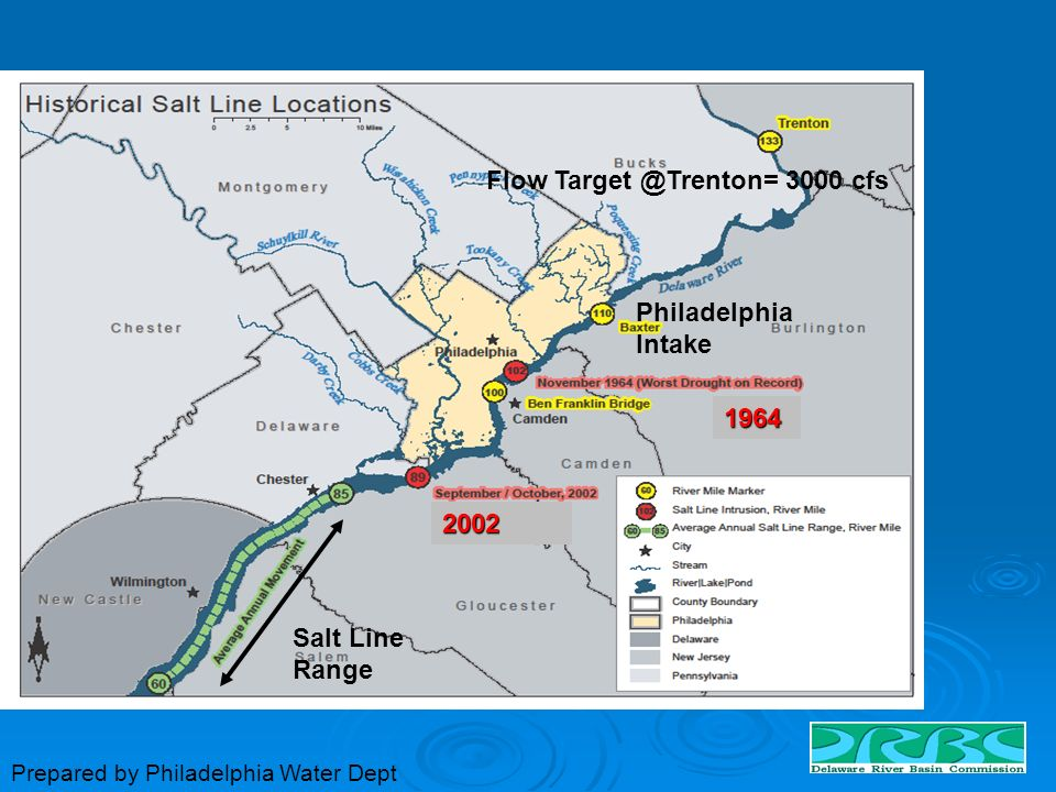 Flow Target @Trenton= 3000 cfs Philadelphia Intake Salt Line Range 1964 2002 Prepared by Philadelphia Water Dept