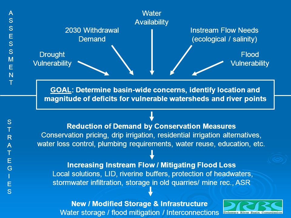 New / Modified Storage & Infrastructure Water storage / flood mitigation / Interconnections Instream Flow Needs (ecological / salinity) Flood Vulnerability Drought Vulnerability 2030 Withdrawal Demand Water Availability GOAL: Determine basin-wide concerns, identify location and magnitude of deficits for vulnerable watersheds and river points ASSESSMENTASSESSMENT STRATEGIESSTRATEGIES Reduction of Demand by Conservation Measures Conservation pricing, drip irrigation, residential irrigation alternatives, water loss control, plumbing requirements, water reuse, education, etc.