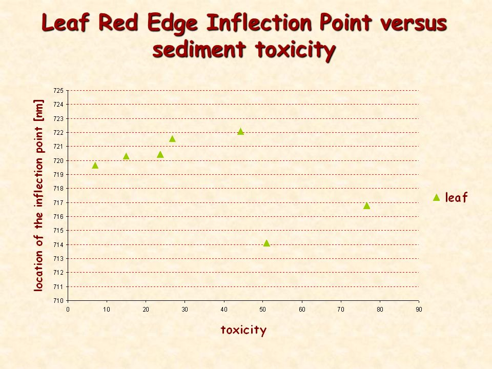 Leaf Red Edge Inflection Point versus sediment toxicity