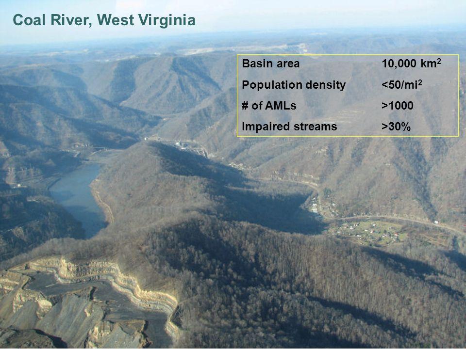 Coal River, West Virginia Basin area10,000 km 2 Population density<50/mi 2 # of AMLs>1000 Impaired streams>30%