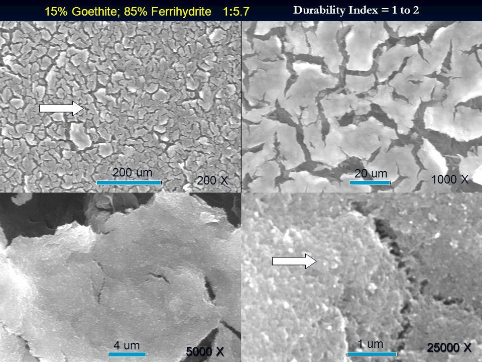 200 X 1000 X 5000 X 25000 X 200 um 20 um 1 um 4 um 15% Goethite; 85% Ferrihydrite 1:5.7 Durability Index = 1 to 2