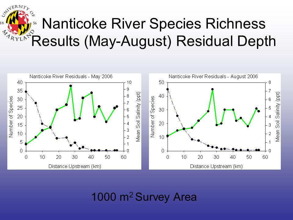 Nanticoke River Species Richness Results (May-August) Residual Depth 1000 m 2 Survey Area