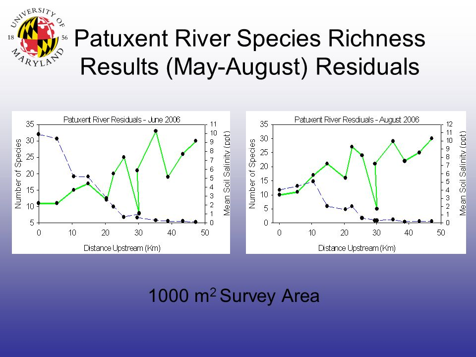 Patuxent River Species Richness Results (May-August) Residuals 1000 m 2 Survey Area